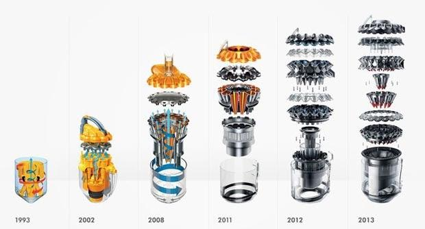 Хронология развития двигателей вертикальных пылесосов dyson